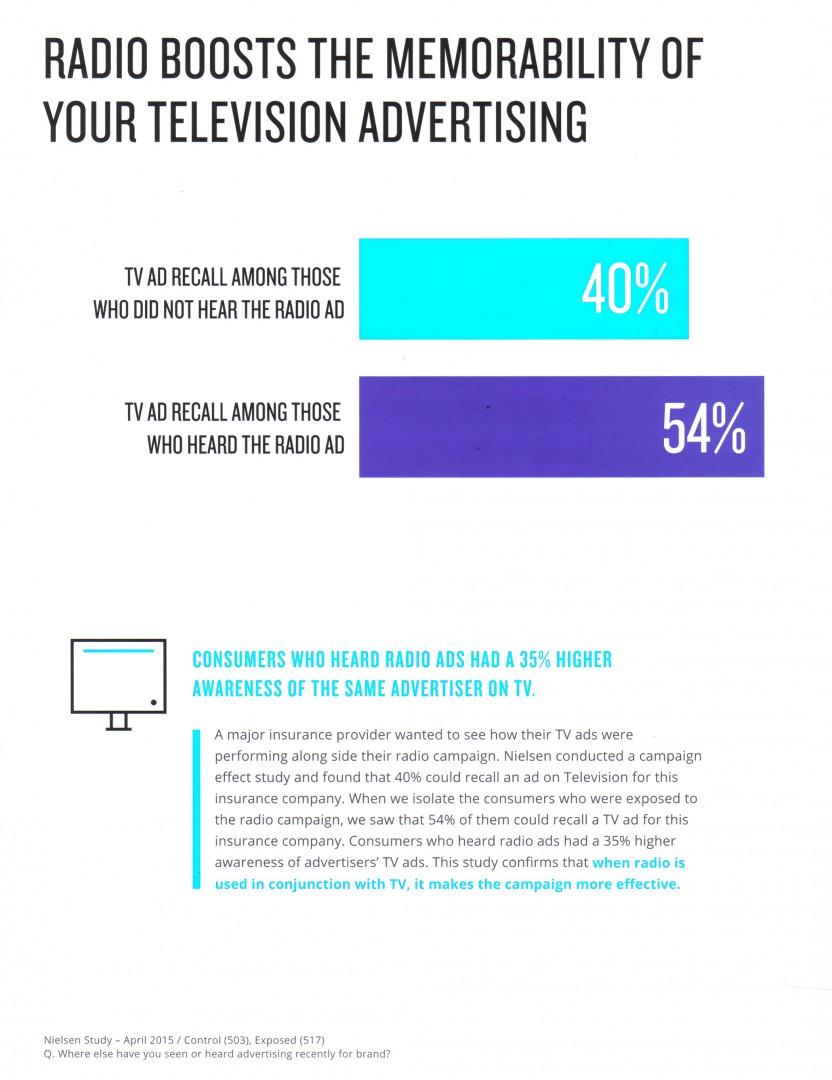 Nielsen Radio Boosts Memorability of TV Ads